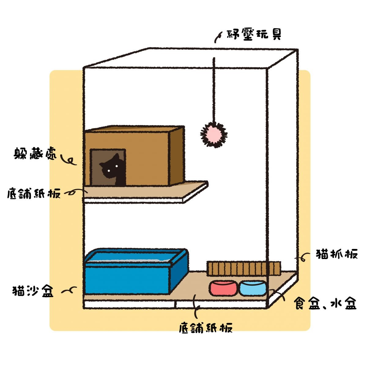 貓咪親訓技巧 籠內佈置-01